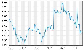 Chart Vodafone Group PLC Spons.ADRsNew - 1 Monat