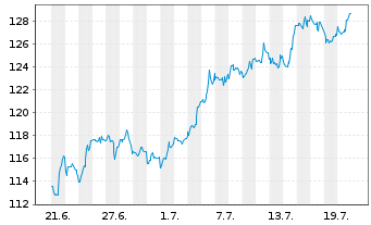 Chart Wal-Mart Stores Inc. - 1 Monat