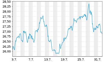 Chart Walgreens Boots Alliance Inc. - 1 Monat