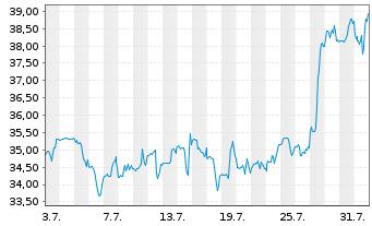 Chart Western Digital Corp. - 1 Monat