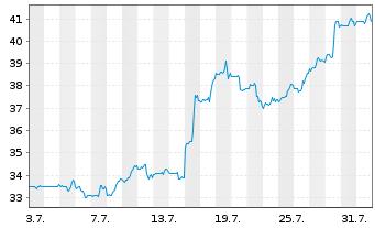Chart Yelp Inc. Cl.A  - 1 Monat