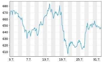 Chart ASML Holding N.V.  N.Y.Reg - 1 Monat