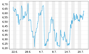 Chart Arcos Dorados Holdings Inc. - 1 Monat