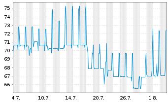Chart Rothschilds Cont. Finance PLC Nts.2004(14/Und.) - 1 Monat