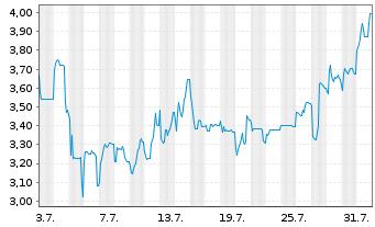 Chart Argentinien, Republik EO-FLR Bonds 2005(35) IO GDP - 1 Monat