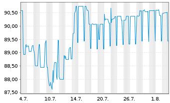 Chart AXA S.A. EO-FLR Med.-T. Nts 05(10/Und.) - 1 Monat
