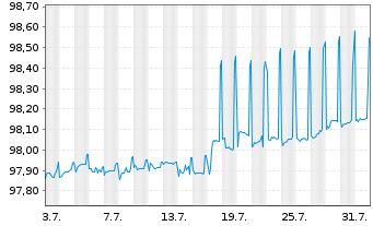 Chart Robert Bosch GmbH MTN v.2014(2014/2024) - 1 Monat