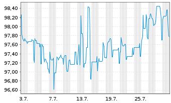 Chart adidas AG Anleihe v.2014(2026) - 1 Monat
