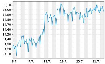Chart Apple Inc. EO-Notes 2014(14/26) - 1 Monat