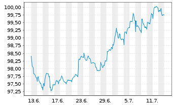 Chart Roche Finance Europe B.V. EO-Med.-TN 2015(15/25) - 1 Monat