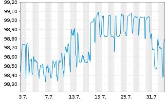 Chart Repsol Intl Finance B.V. Securities 2015(25/75) - 1 Monat