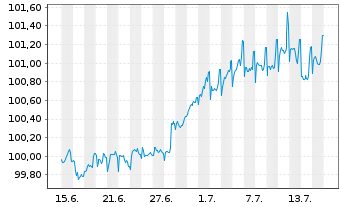 Chart Apple Inc. EO-Notes 2015(15/24) - 1 Monat
