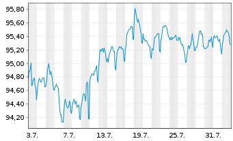 Chart Apple Inc. EO-Notes 2015(15/27) - 1 Monat