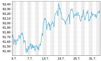 Chart Atlas Copco AB EO-Medium-Term Notes 16(16/26) - 1 Monat