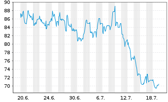 Chart Anglo American Platinum Ltd. - 1 Monat