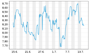 Chart Aspen Pharmacare Hldgs PLC - 1 Monat