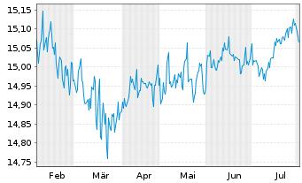 Chart ARIQON Konservativ Inhaber-Anteile T o.N. - 6 Monate