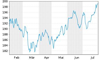 Chart KEPLER Ethik Aktienfonds Inhaber-Anteile A o.N. - 6 Monate