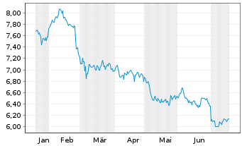 Chart Telekom Austria AG - 6 Monate