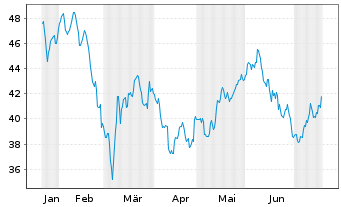 Chart Andritz AG - 6 Monate