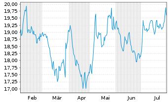 Chart S&T AG - 6 Monate