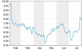 Chart ams AG - 6 Monate