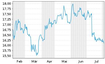 Chart AGRANA Beteiligungs-AG - 6 Monate