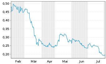 Chart Argosy Minerals Ltd. - 6 Monate