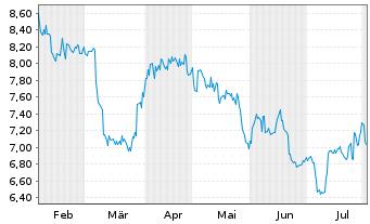 Chart ALS Ltd. - 6 Monate