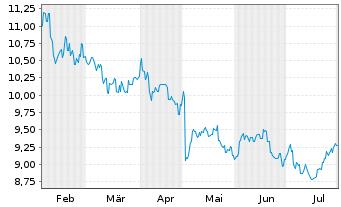 Chart Amcor Ltd. - 6 Monate