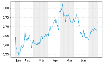Chart AMP Ltd. - 6 Monate