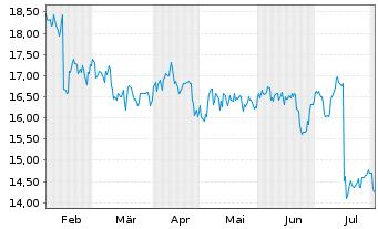Chart Ansell Ltd. - 6 Monate