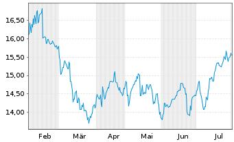 Chart Australia & N. Z. Bkg Grp Ltd. - 6 Monate