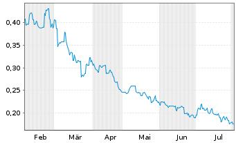 Chart Arafura Resources NL - 6 Monate