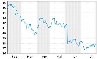 Chart ASX Ltd. - 6 Monate