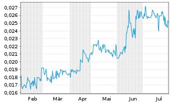 Chart Atlas Pearls Ltd. - 6 Monate