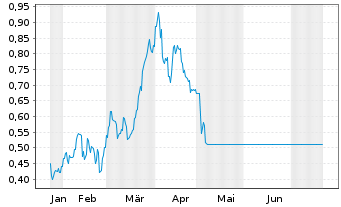 Chart AVZ Minerals Ltd. - 6 Monate