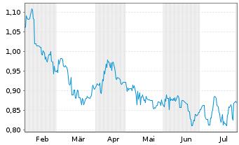 Chart Alumina Ltd. - 6 Monate