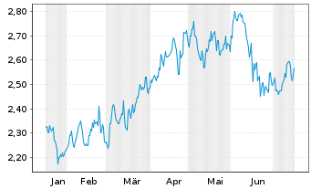 Chart Aurizon Holdings Ltd. - 6 Monate