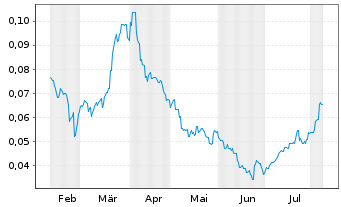 Chart European Lithium Ltd. - 6 Monate