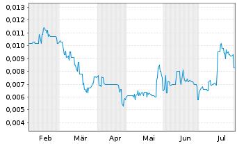 Chart Lepidico Ltd. - 6 Monate