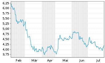 Chart Lynas Corp. Ltd. - 6 Monate