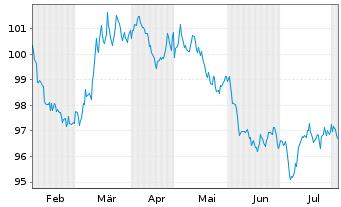 Chart Australia, Commonwealth of... 2012(29)Ser.138 - 6 Monate
