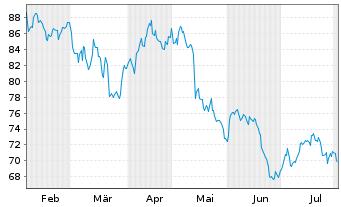 Chart Cofinimmo S.A. - 6 Monate