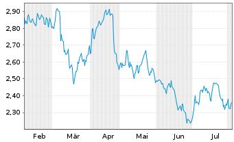 Chart Agfa-Gevaert N.V. - 6 Monate