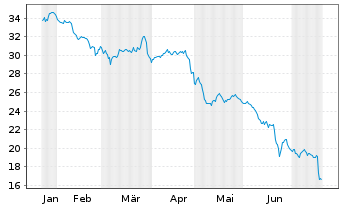 Chart Telenet Group Holding N.V. - 6 Monate