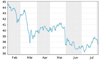 Chart AGEAS SA/NV - 6 Monate