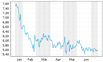 Chart bpost S.A. - 6 Monate