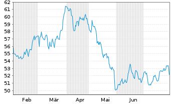 Chart Anheuser-Busch InBev S.A./N.V. - 6 Monate