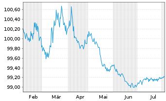 Chart Anheuser-Busch InBev N.V./S.A. EO-M-T Nt 12(12/24) - 6 Monate